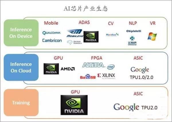 盘点全球AI(人工智能)芯片公司