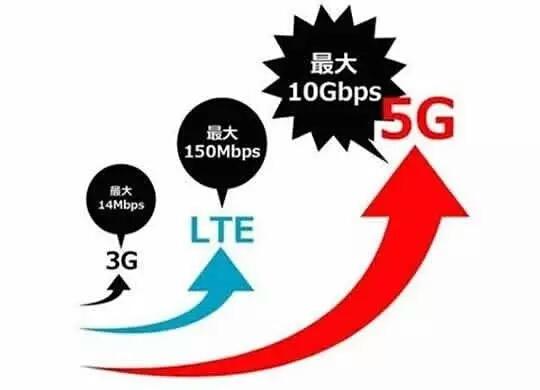 5G 4G 3G的差异是什么?